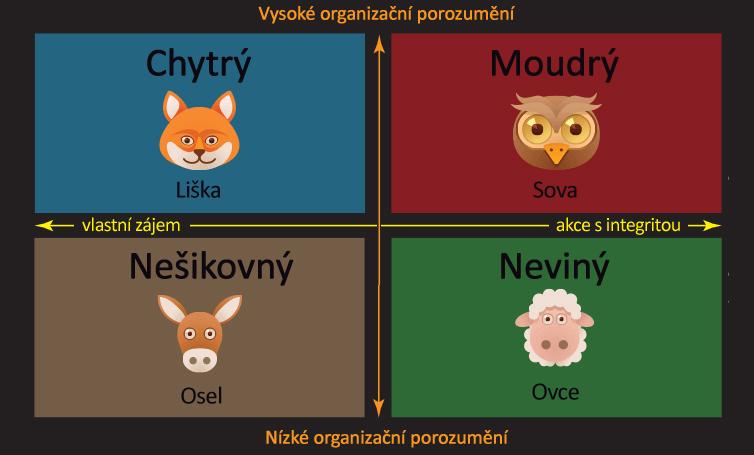 liska-sova-osel-ovce