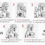 5 x proč – příklady