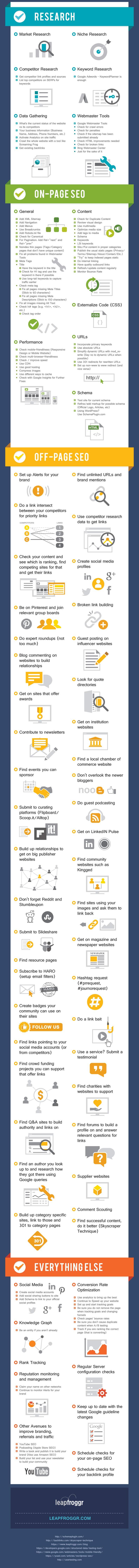 seo-checklist-infografics