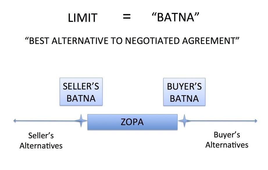 5 pilířů efektivního vyjednávání