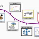 Nástroje a metody pro řešení problému
